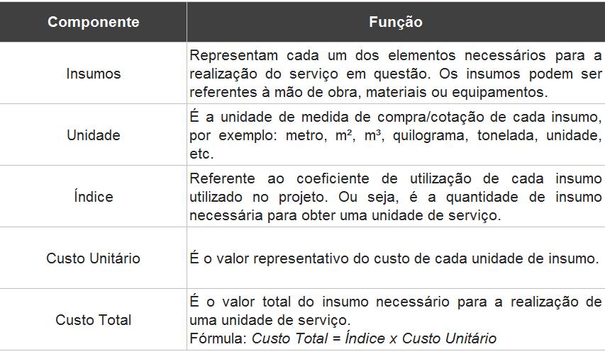Tabela de componentes e funções para o cálculo de composições na engenharia civil